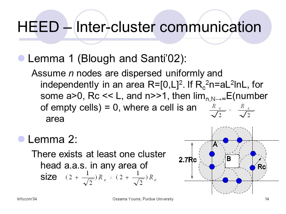 Infocom 04Ossama Younis, Purdue University14 HEED – Inter-cluster communication Lemma 1 (Blough and Santi'02): Assume n nodes are dispersed uniformly and independently in an area R=[0,L] 2.