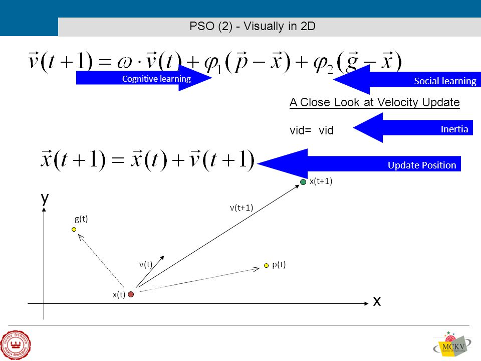 x y v(t) v(t+1) x(t) x(t+1) p(t) g(t) PSO (2) - Visually in 2D A Close Look at Velocity Update vid= vid Inertia Cognitive learning Social learning Update Position