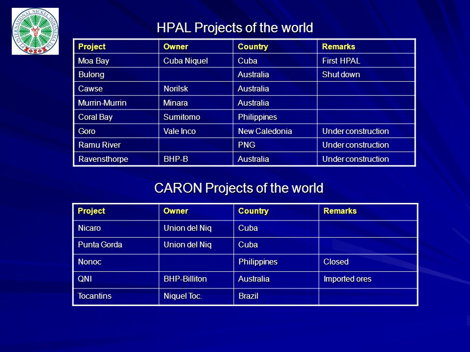 Heap Leach Projects of the world ProjectOwnerCountryRemarks Caldag European Nickel Turkey First Heap Leach project RavensthorpeBHP-BAustralia Part of flow sheet Murrin-MurrinMinaraAustralia Expansion of project PiauiValeBrazil Being fast-tracked for production