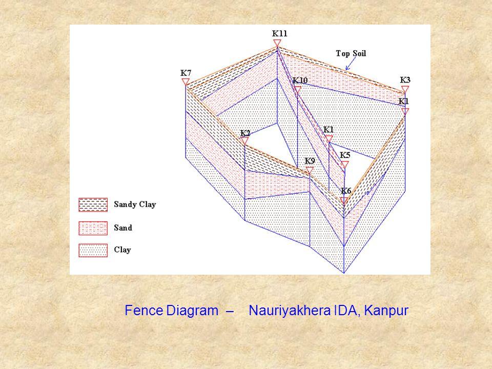 Fence Diagram – Nauriyakhera IDA, Kanpur
