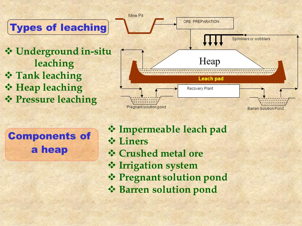 Types of leaching  Underground in-situ leaching  Tank leaching  Heap leaching  Pressure leaching Components of a heap  Impermeable leach pad  Liners  Crushed metal ore  Irrigation system  Pregnant solution pond  Barren solution pond ORE PREPARATION Recovery Plant Mine Pit Sprinklers or wobblers Pregnant solution pond Barren Solution Pond Leach pad Heap
