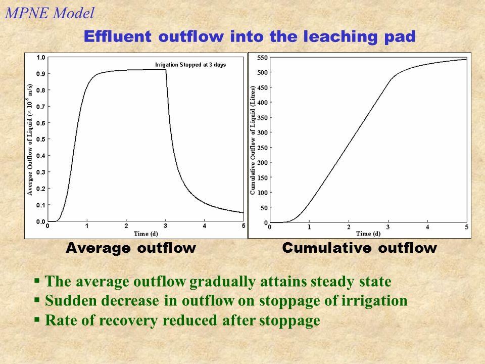 Effluent outflow into the leaching pad Average outflow Cumulative outflow  The average outflow gradually attains steady state  Sudden decrease in outflow on stoppage of irrigation  Rate of recovery reduced after stoppage MPNE Model