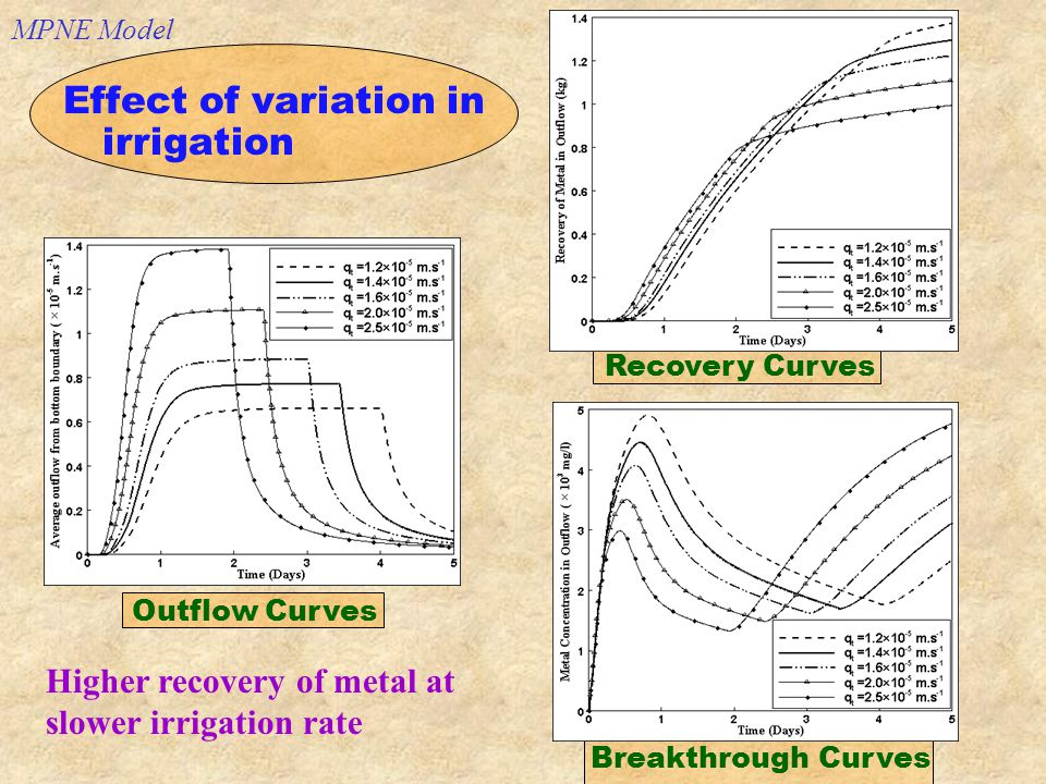 Effect of variation in irrigation Outflow Curves Recovery Curves Breakthrough Curves Higher recovery of metal at slower irrigation rate MPNE Model