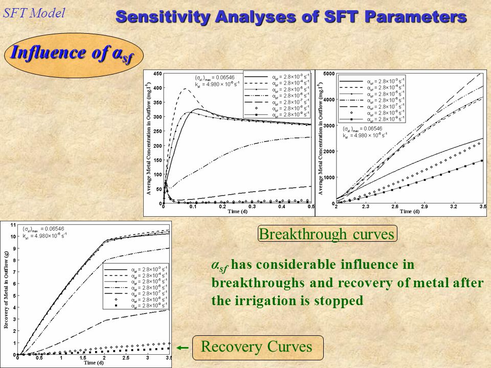 Sensitivity Analyses of SFT Parameters SFT Model Influence of α sf α sf has considerable influence in breakthroughs and recovery of metal after the irrigation is stopped Breakthrough curves Recovery Curves