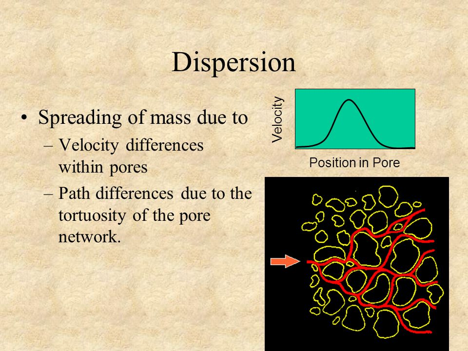 Dispersion Spreading of mass due to –Velocity differences within pores –Path differences due to the tortuosity of the pore network.