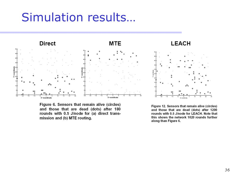 36 Simulation results… DirectMTELEACH
