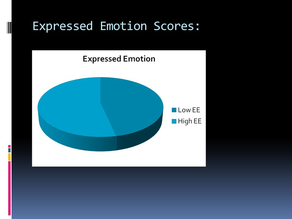 Expressed Emotion Scores: