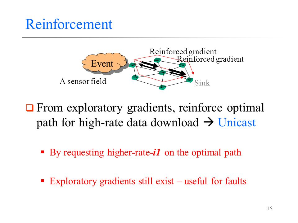 15 Reinforcement  From exploratory gradients, reinforce optimal path for high-rate data download  Unicast  By requesting higher-rate-i1 on the optimal path  Exploratory gradients still exist – useful for faults Event Sink A sensor field Reinforced gradient