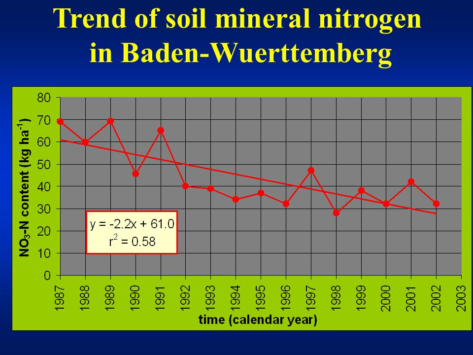 Trend of soil mineral nitrogen in Baden-Wuerttemberg