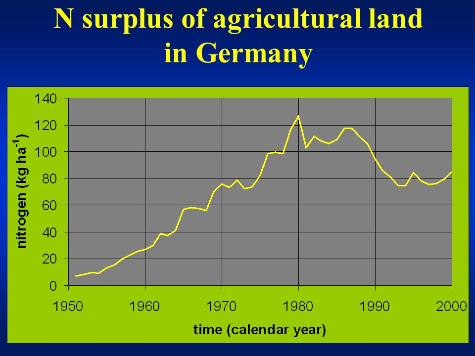 N surplus of agricultural land in Germany