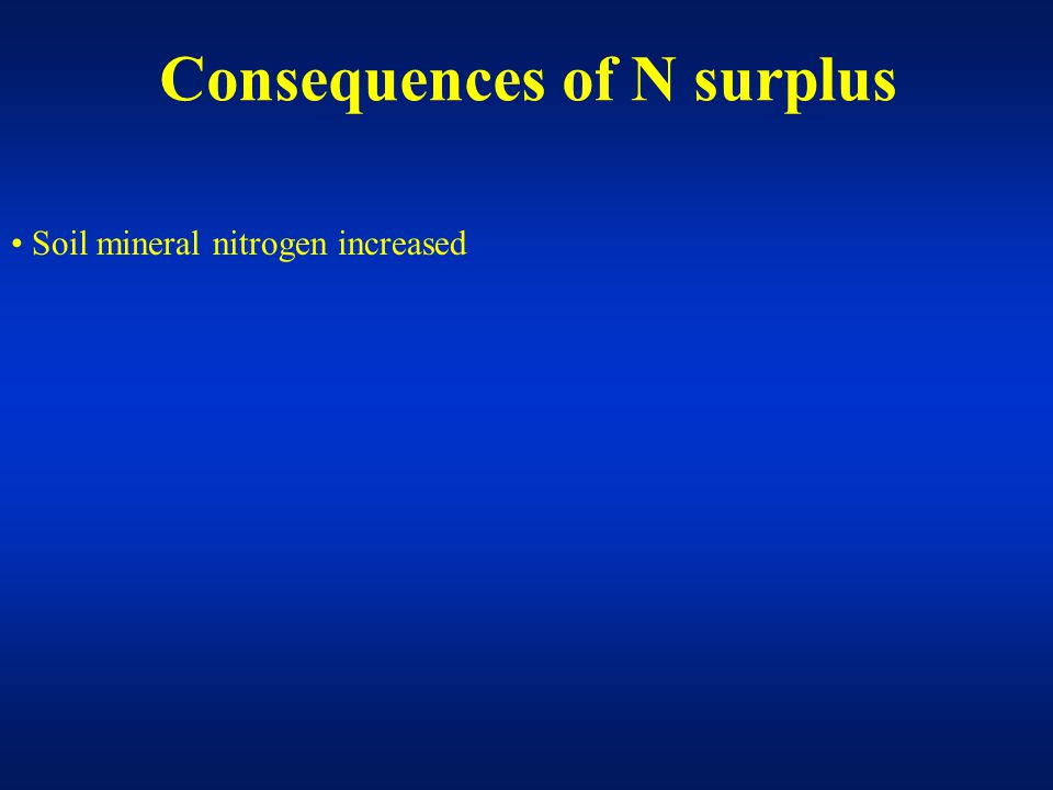 Soil mineral nitrogen increased Nitrate leaching increased Consequences of N surplus