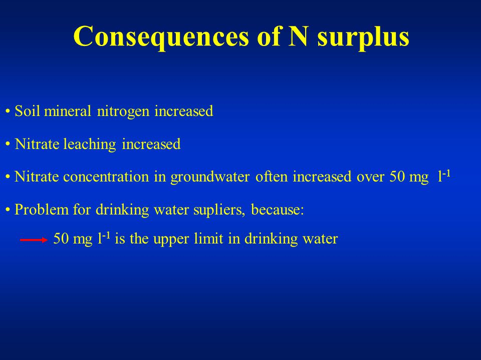 Soil mineral nitrogen increased Nitrate leaching increased Nitrate concentration in groundwater often increased over 50 mg l -1 Problem for drinking water supliers, because: 50 mg l -1 is the upper limit in drinking water Consequences of N surplus