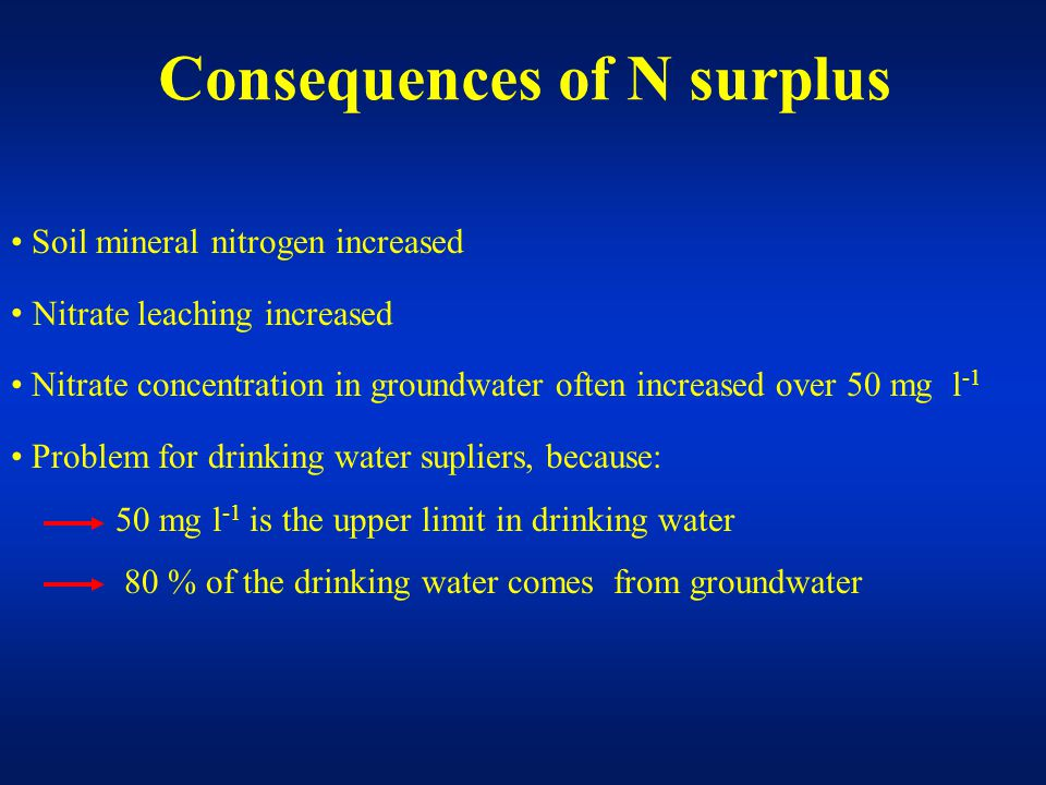 Soil mineral nitrogen increased Nitrate leaching increased Nitrate concentration in groundwater often increased over 50 mg l -1 Problem for drinking water supliers, because: 50 mg l -1 is the upper limit in drinking water 80 % of the drinking water comes from groundwater Consequences of N surplus