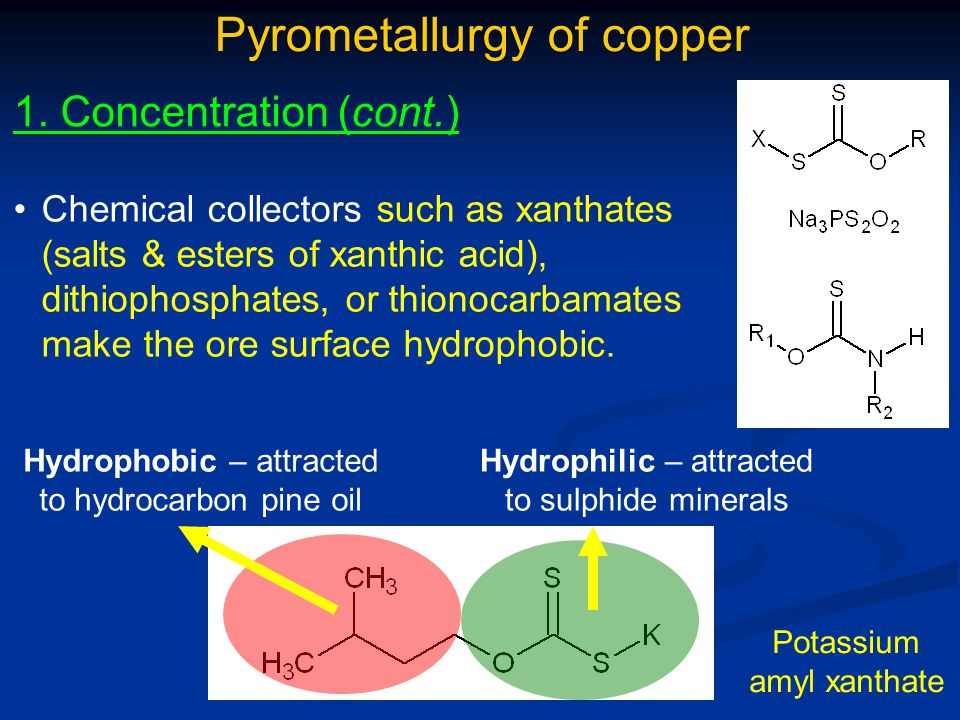 Pyrometallurgy of copper 5.Refining Almost all copper is refined by electrolysis.