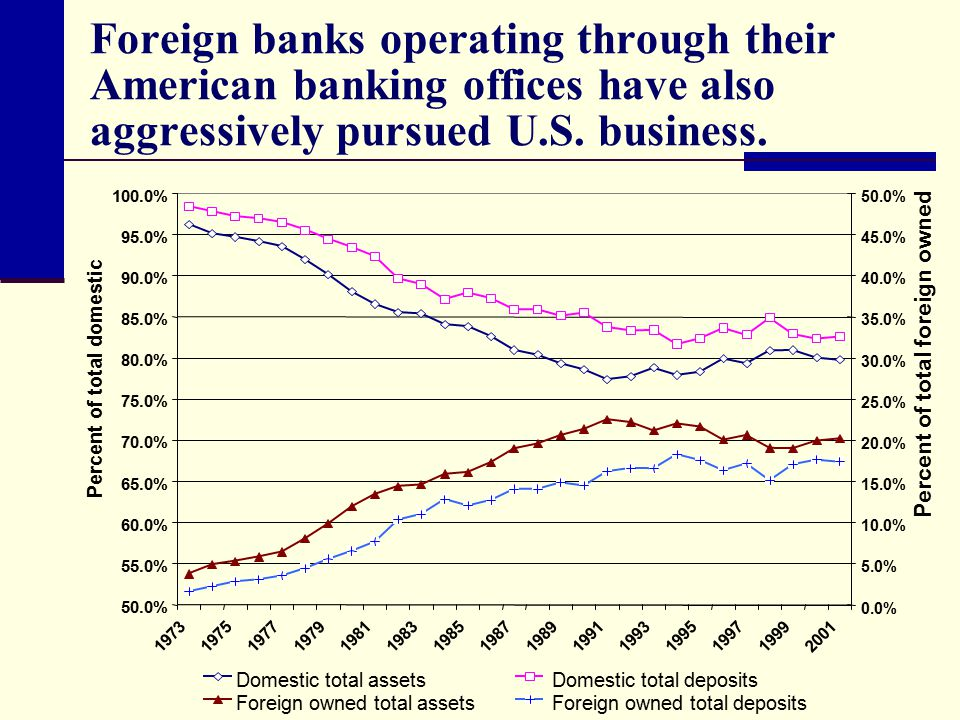 Foreign banks operating through their American banking offices have also aggressively pursued U.S.