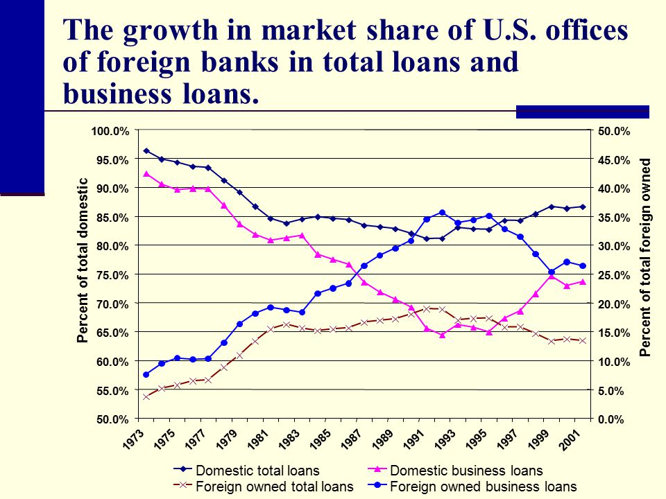 The growth in market share of U.S. offices of foreign banks in total loans and business loans.