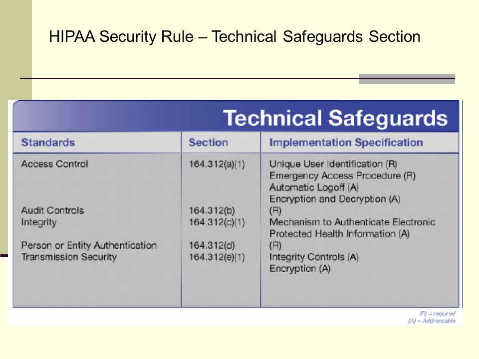 HIPAA Security Rule – Technical Safeguards Section