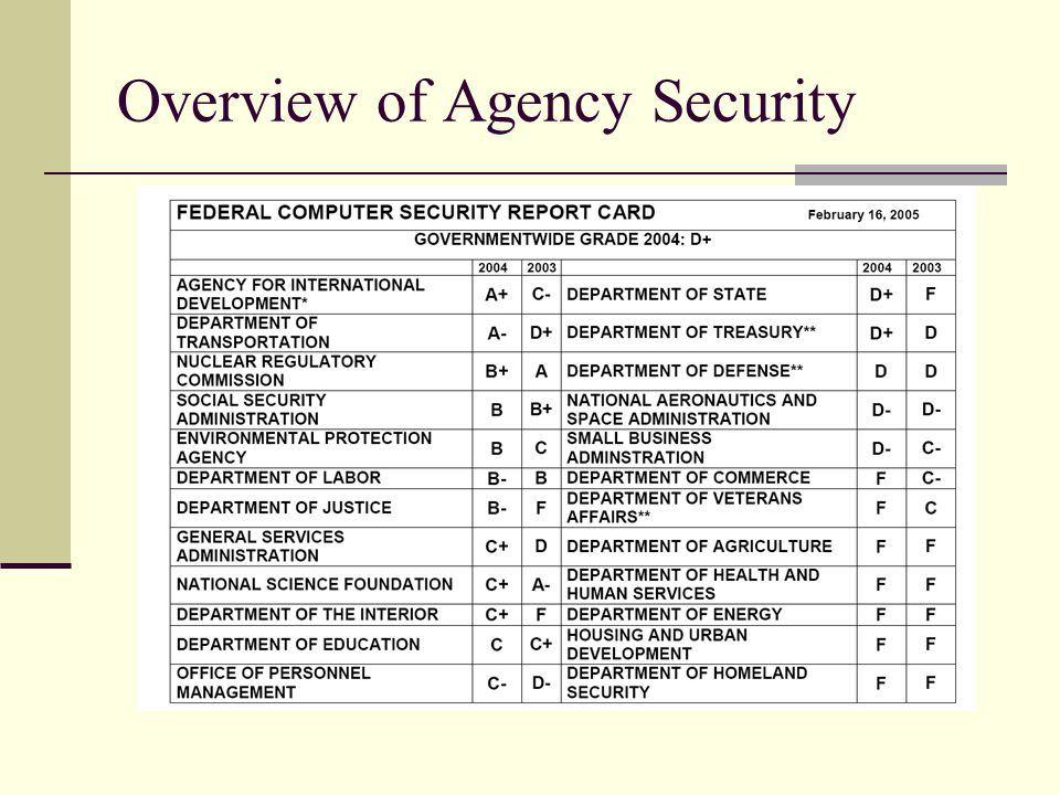 Overview of Agency Security