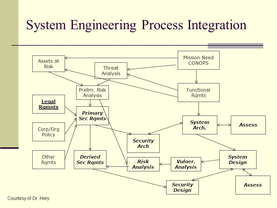 System Engineering Process Integration Mission Need CONOPS System Arch.