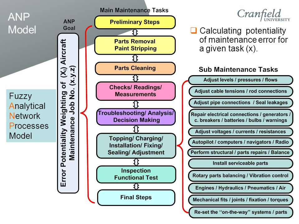 ANP Model Fuzzy Analytical Network Processes Model  Calculating potentiality of maintenance error for a given task (x).