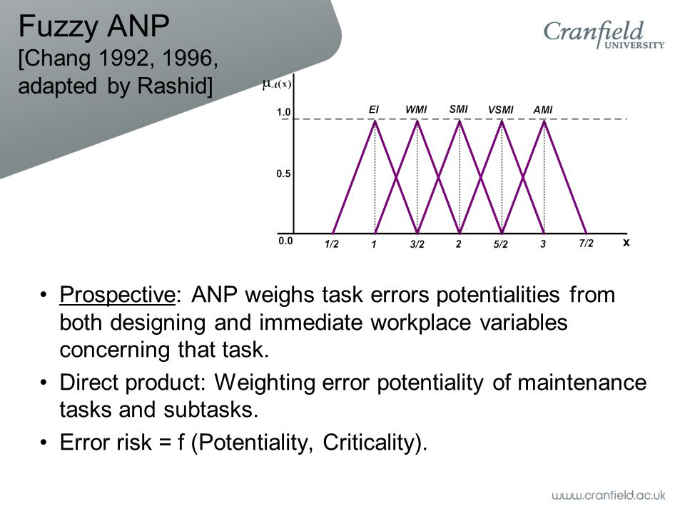 Fuzzy ANP [Chang 1992, 1996, adapted by Rashid] Prospective: ANP weighs task errors potentialities from both designing and immediate workplace variables concerning that task.