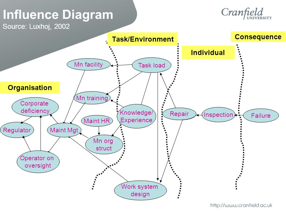Influence Diagram Source: Luxhoj, 2002 Regulator Maint HR Mn training Repair Inspection Failure Mn org struct Corporate deficiency Organisation Task/Environment Work system design Individual Consequence Operator on oversight Knowledge/ Experience Mn facility Repair Task load Maint Mgt