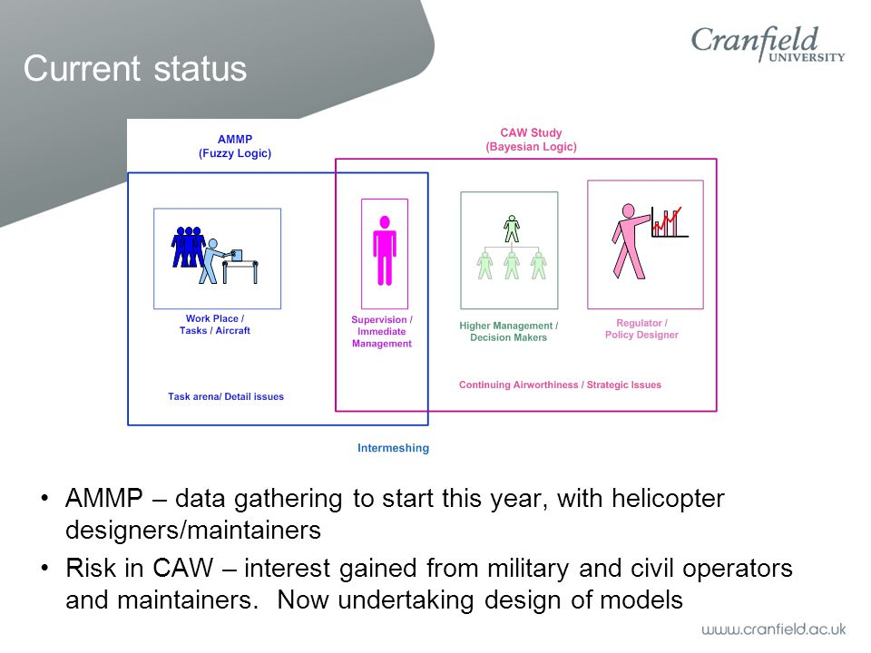 Current status AMMP – data gathering to start this year, with helicopter designers/maintainers Risk in CAW – interest gained from military and civil operators and maintainers.