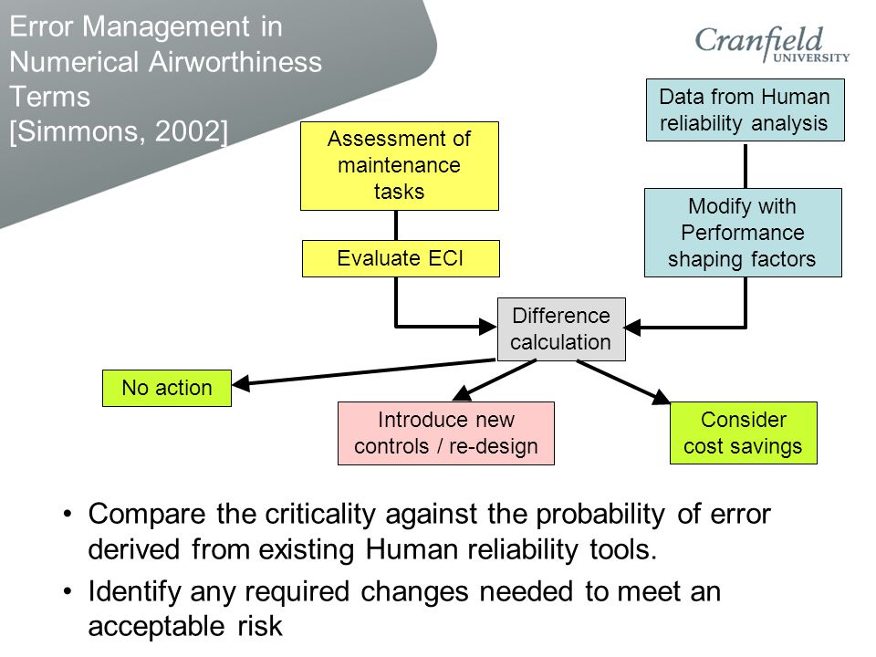 Error Management in Numerical Airworthiness Terms [Simmons, 2002] Compare the criticality against the probability of error derived from existing Human reliability tools.
