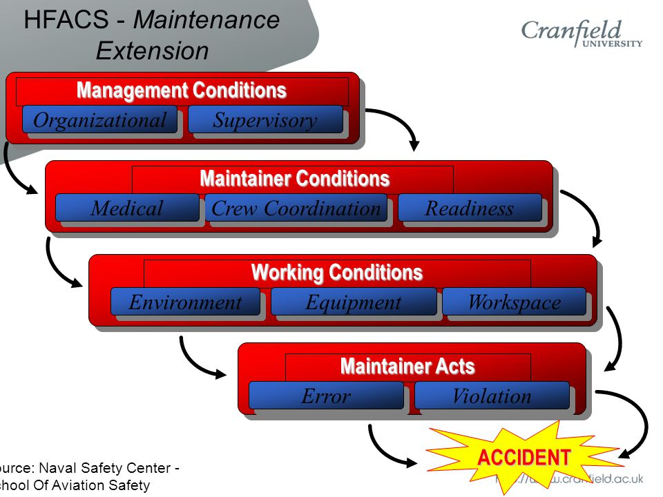 Maintainer Acts Management Conditions Organizational Supervisory Working Conditions Environment Equipment Workspace Maintainer Conditions Maintainer Conditions Readiness Crew Coordination Medical Violation Error ACCIDENT HFACS - Maintenance Extension Source: Naval Safety Center - School Of Aviation Safety