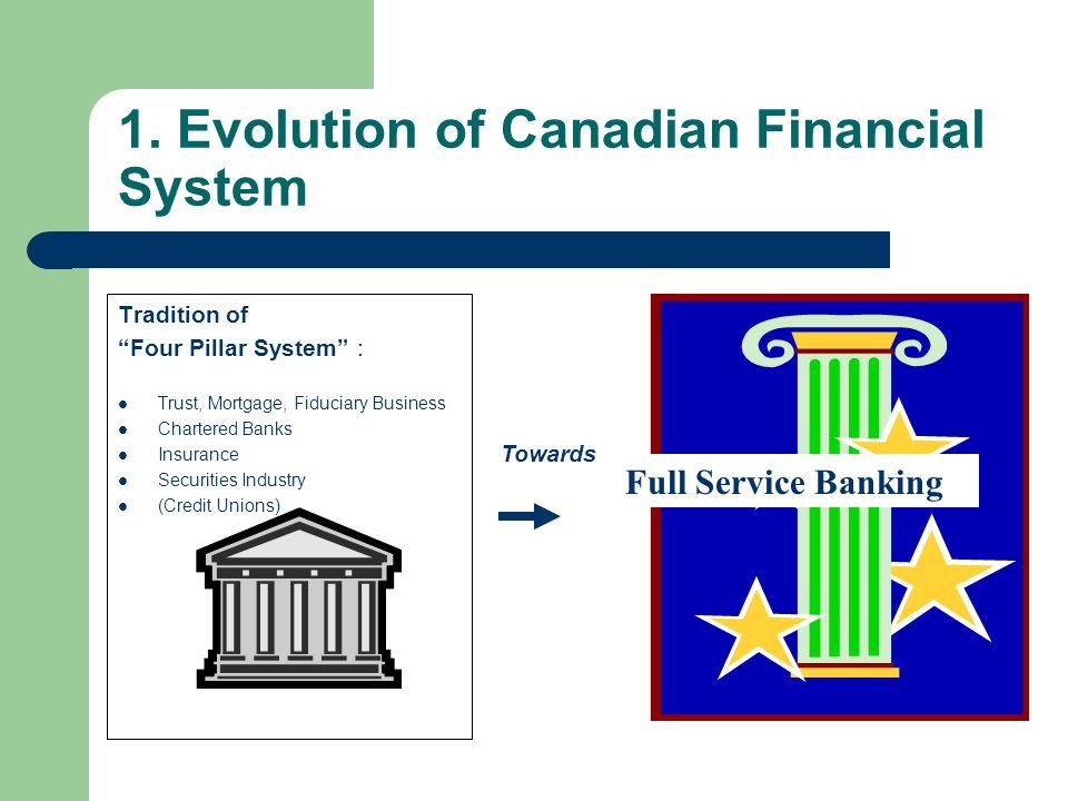"1. Evolution of Canadian Financial System Tradition of ""Four Pillar System"" : Trust, Mortgage, Fiduciary Business Chartered Banks Insurance Securities"