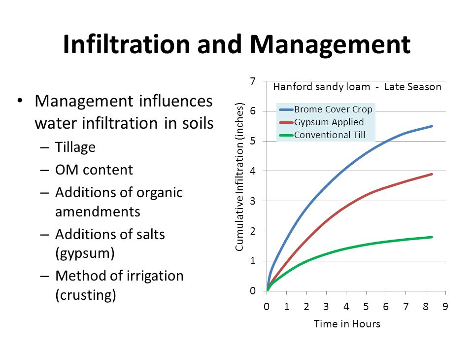Infiltration and Management Management influences water infiltration in soils – Tillage – OM content – Additions of organic amendments – Additions of