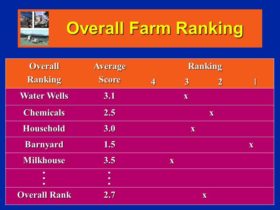 Overall Farm Ranking OverallRankingAverageScoreRanking4321 Water Wells 3.1 x Chemicals2.5 x Household3.0 x Barnyard1.5 x Milkhouse3.5 x n n n n n n Overall Rank 2.7 x