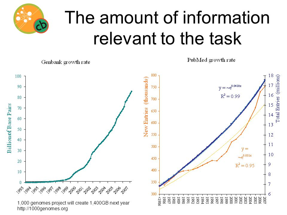 Knowledge Network External sources Reading methods Reasoning methods Reporting methods Gene database 1 Ontology annotations Gene database 2 Gene database n … Medline abstracts Data Network Visualization & Drill-down tool Biomedical language processing Parsers & Provenance tracker Experimental data Network integration methods Literature co-occurrence Co-annotation inference Semantic integration Reliability estimation Co-database inference Ontology enrichment