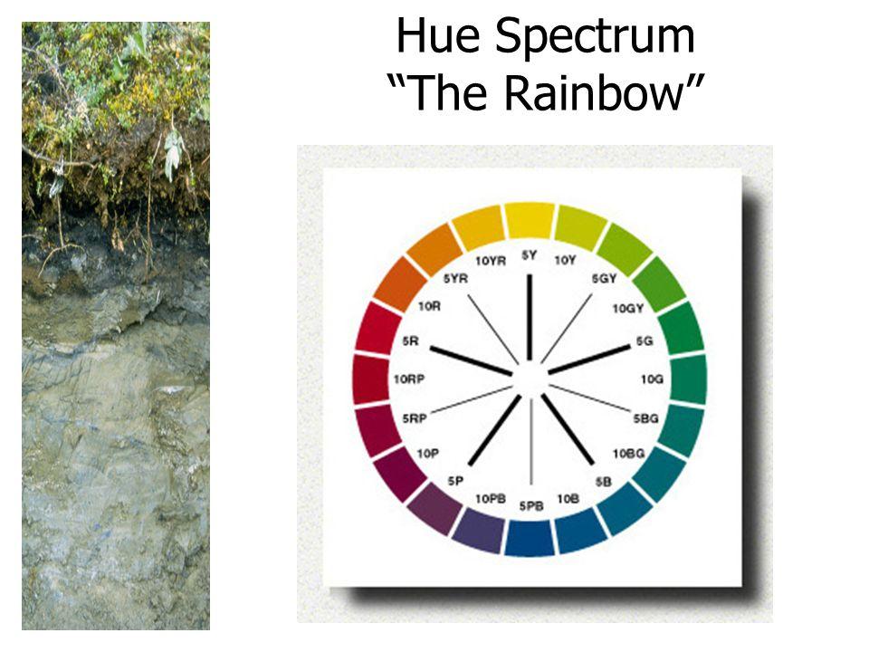 Hue Spectrum The Rainbow