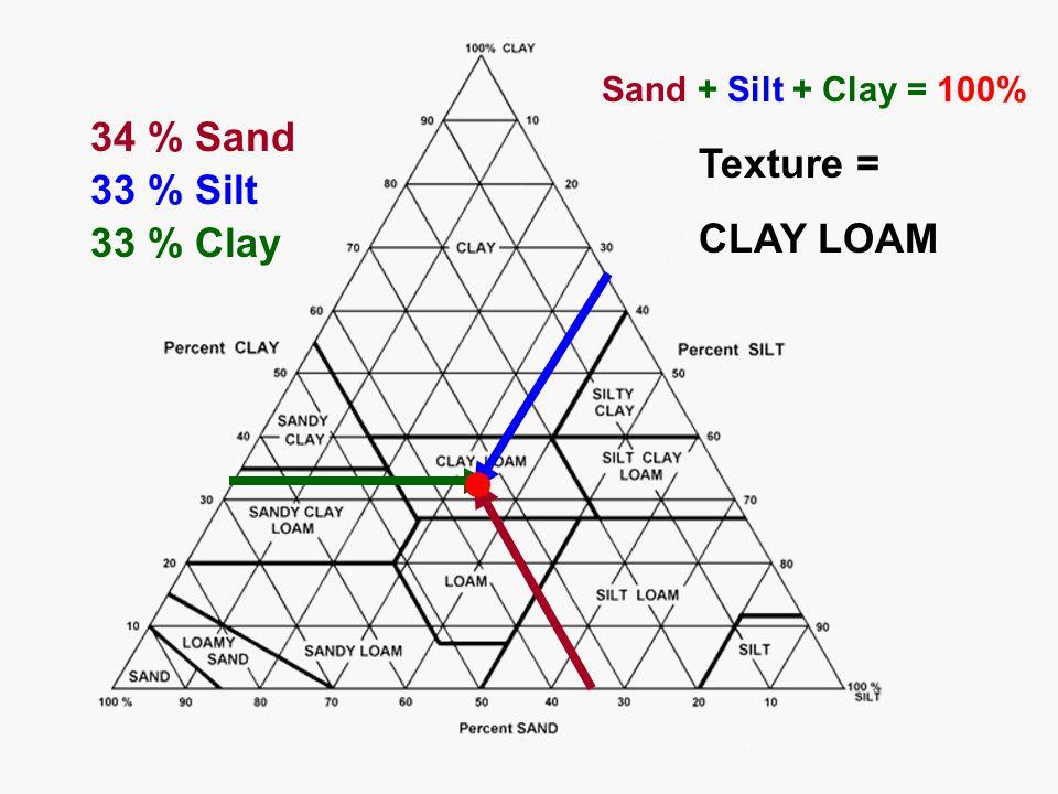 Sand + Silt + Clay = 100% Texture = CLAY LOAM 34 % Sand 33 % Silt 33 % Clay