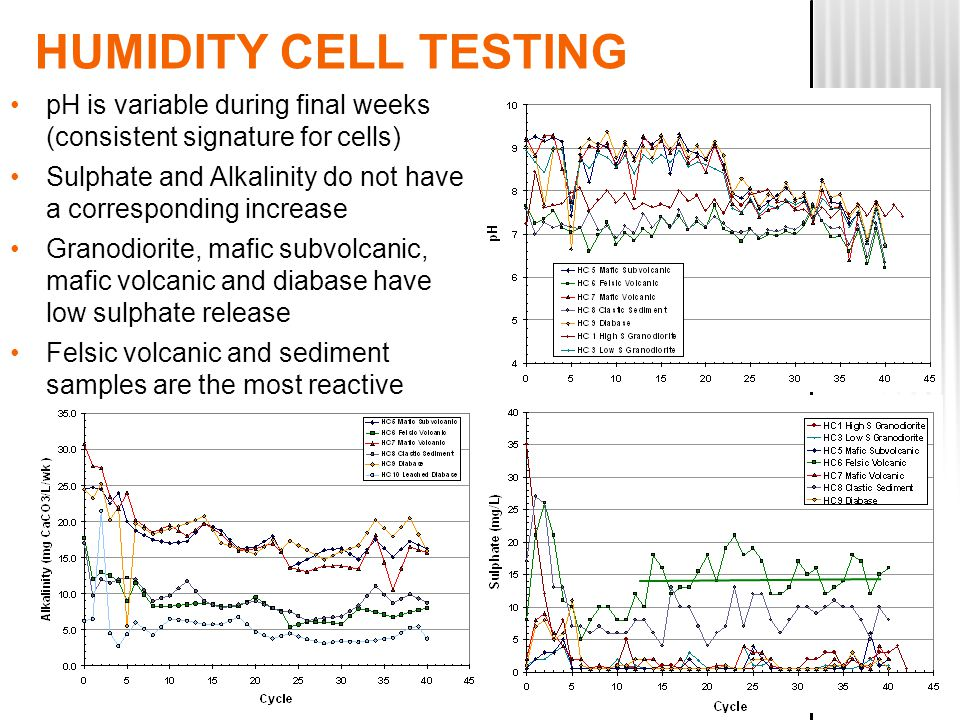HUMIDITY CELL TESTING pH is variable during final weeks (consistent signature for cells) Sulphate and Alkalinity do not have a corresponding increase