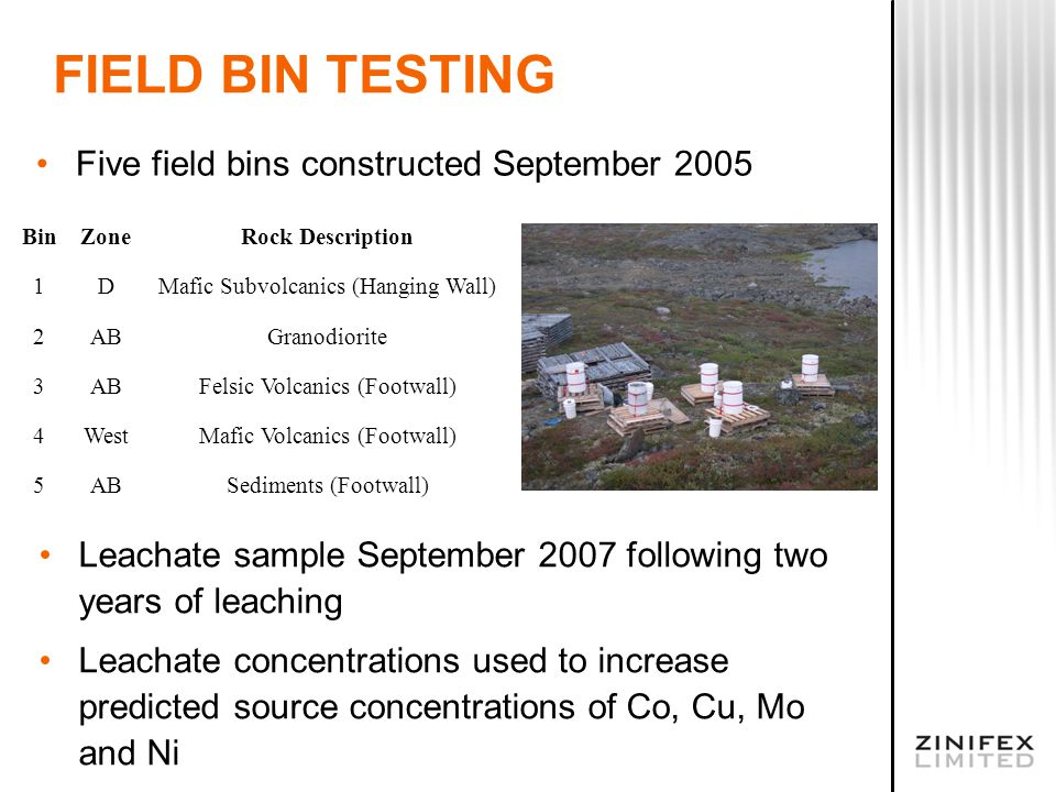 FIELD BIN TESTING Five field bins constructed September 2005 BinZoneRock Description 1DMafic Subvolcanics (Hanging Wall) 2ABGranodiorite 3ABFelsic Volcanics (Footwall) 4WestMafic Volcanics (Footwall) 5ABSediments (Footwall) Leachate sample September 2007 following two years of leaching Leachate concentrations used to increase predicted source concentrations of Co, Cu, Mo and Ni