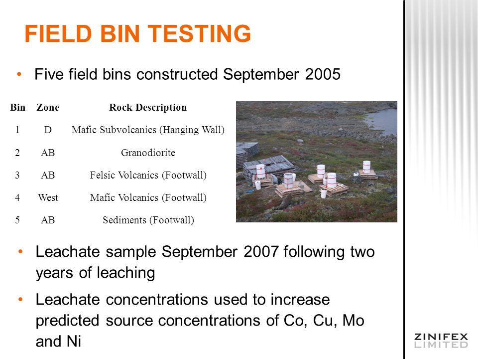 FIELD BIN TESTING Five field bins constructed September 2005 BinZoneRock Description 1DMafic Subvolcanics (Hanging Wall) 2ABGranodiorite 3ABFelsic Vol