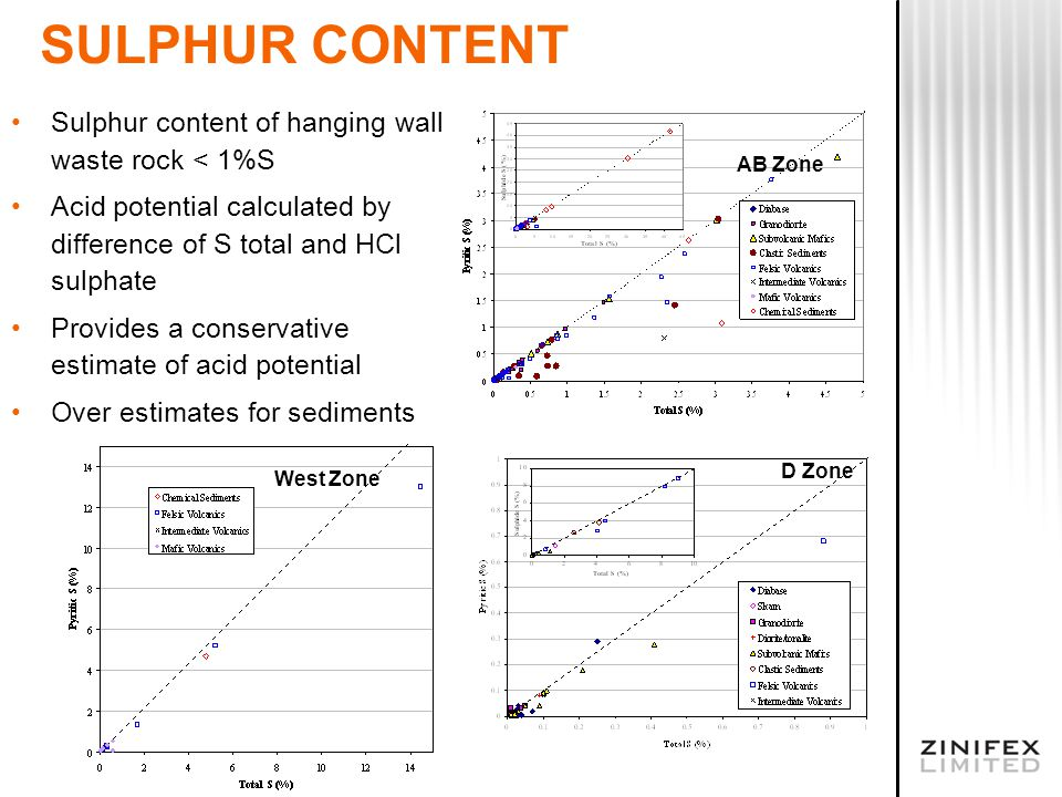 SULPHUR CONTENT Sulphur content of hanging wall waste rock < 1%S Acid potential calculated by difference of S total and HCl sulphate Provides a conservative estimate of acid potential Over estimates for sediments West Zone AB Zone D Zone