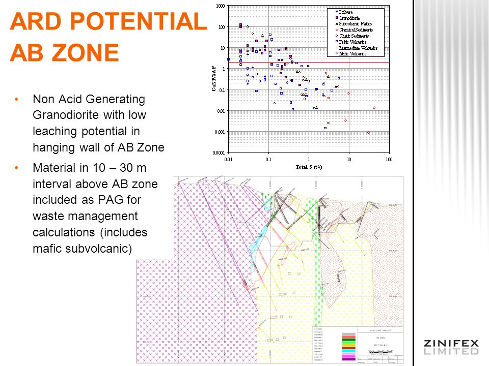ARD POTENTIAL AB ZONE Non Acid Generating Granodiorite with low leaching potential in hanging wall of AB Zone Material in 10 – 30 m interval above AB