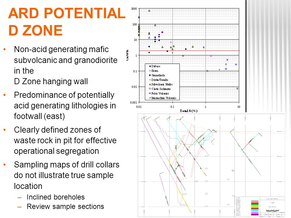 ARD POTENTIAL D ZONE Non-acid generating mafic subvolcanic and granodiorite in the D Zone hanging wall Predominance of potentially acid generating lithologies in footwall (east) Clearly defined zones of waste rock in pit for effective operational segregation Sampling maps of drill collars do not illustrate true sample location –Inclined boreholes –Review sample sections