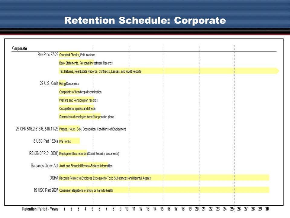 Retention Schedule: Corporate