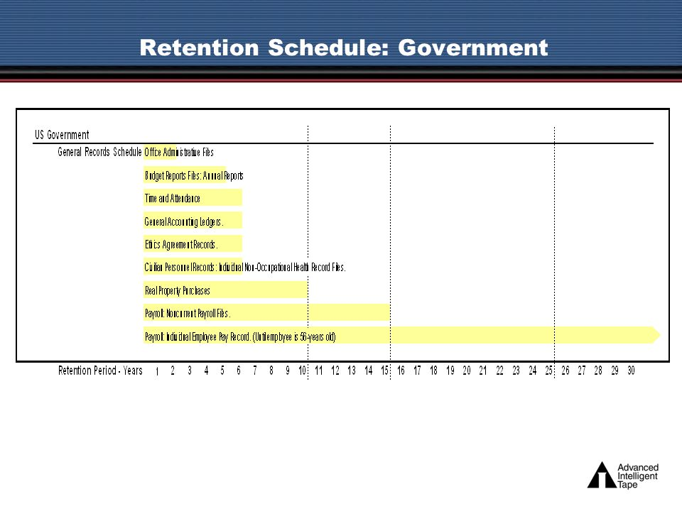 Retention Schedule: Government