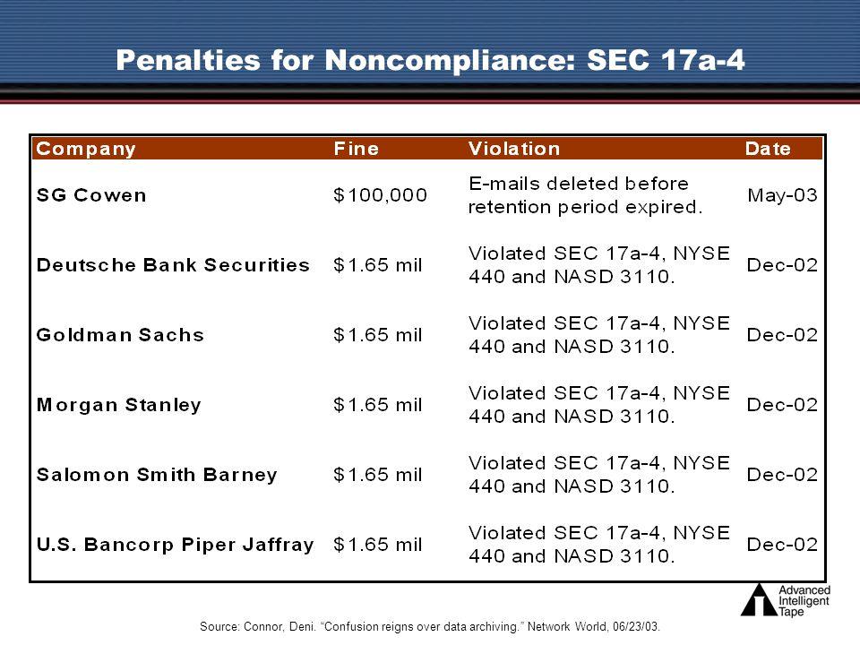 Penalties for Noncompliance: SEC 17a-4 Source: Connor, Deni.