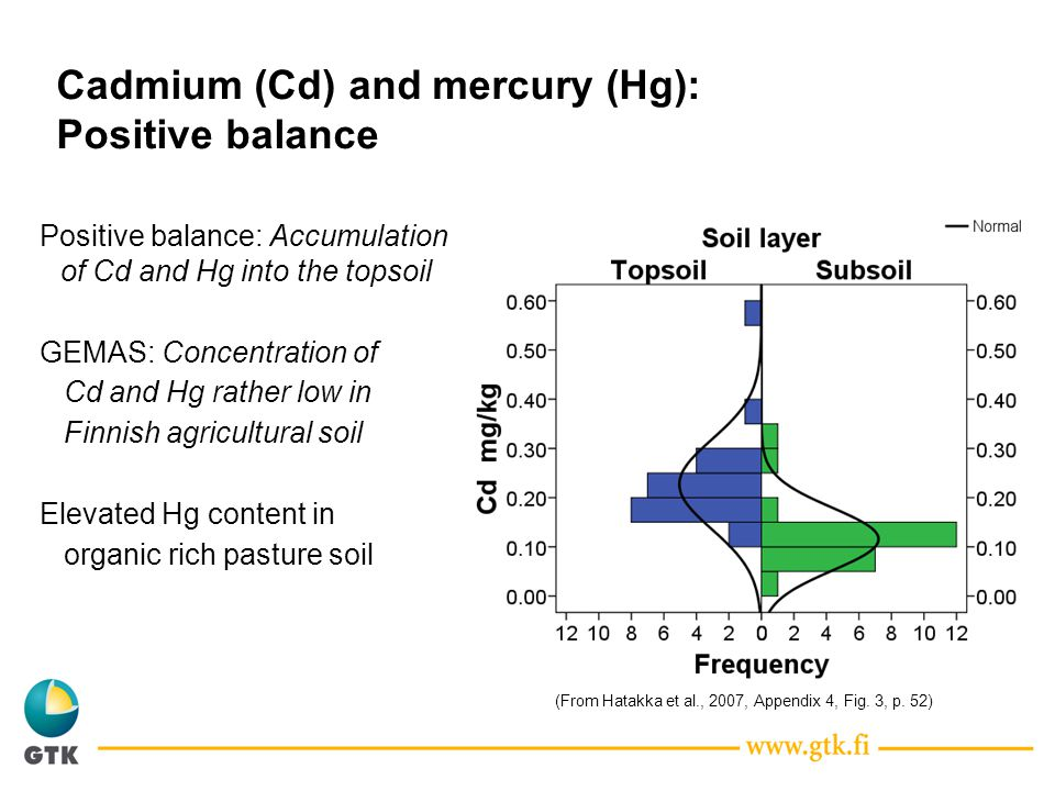 Cadmium (Cd) and mercury (Hg): Positive balance Positive balance: Accumulation of Cd and Hg into the topsoil GEMAS: Concentration of Cd and Hg rather low in Finnish agricultural soil Elevated Hg content in organic rich pasture soil (From Hatakka et al., 2007, Appendix 4, Fig.
