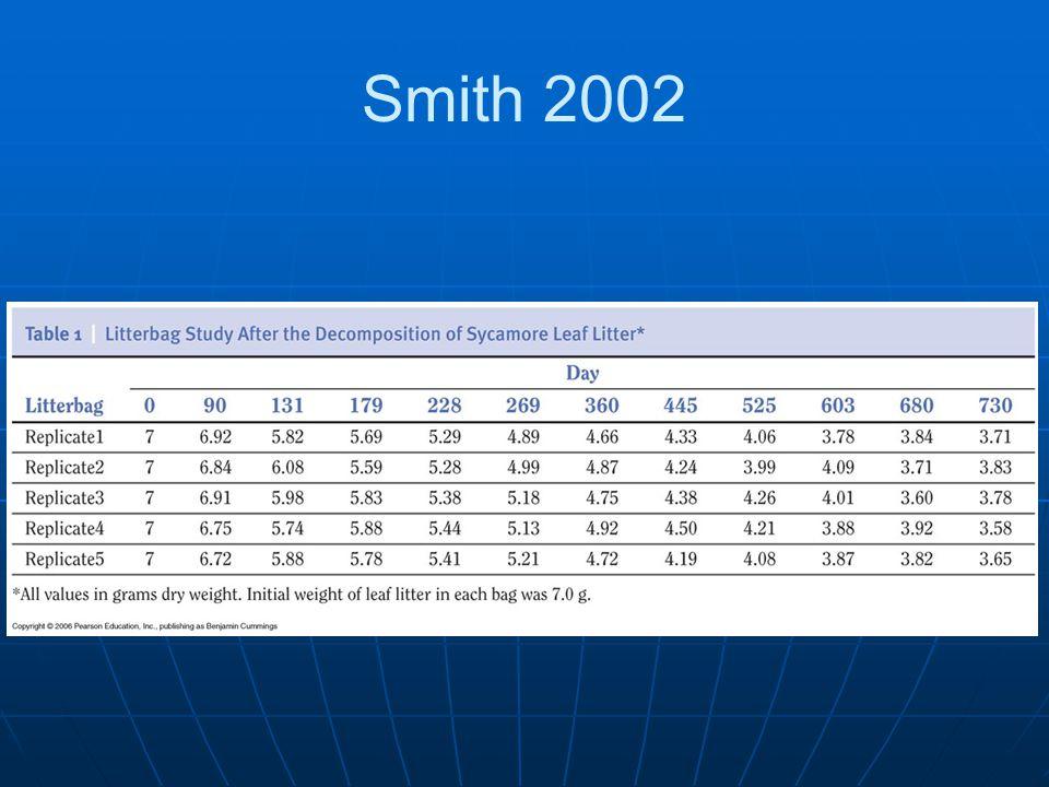 Smith 2002