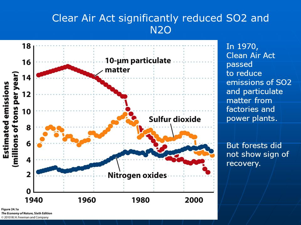 In 1970, Clean Air Act passed to reduce emissions of SO2 and particulate matter from factories and power plants.