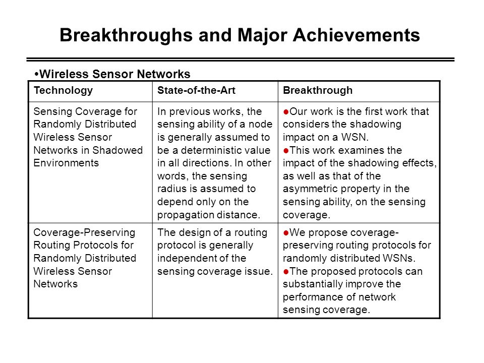 TechnologyState-of-the-ArtBreakthrough Link Stability Prediction for Mobile Ad Hoc Networks in Shadowed Environments The link stability is obtained based on a modified random way- point model, and no shadowing effect is considered.