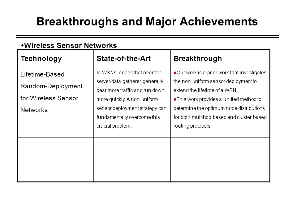 Breakthroughs and Major Achievements TechnologyState-of-the-ArtBreakthrough Sensing Coverage for Randomly Distributed Wireless Sensor Networks in Shadowed Environments In previous works, the sensing ability of a node is generally assumed to be a deterministic value in all directions.