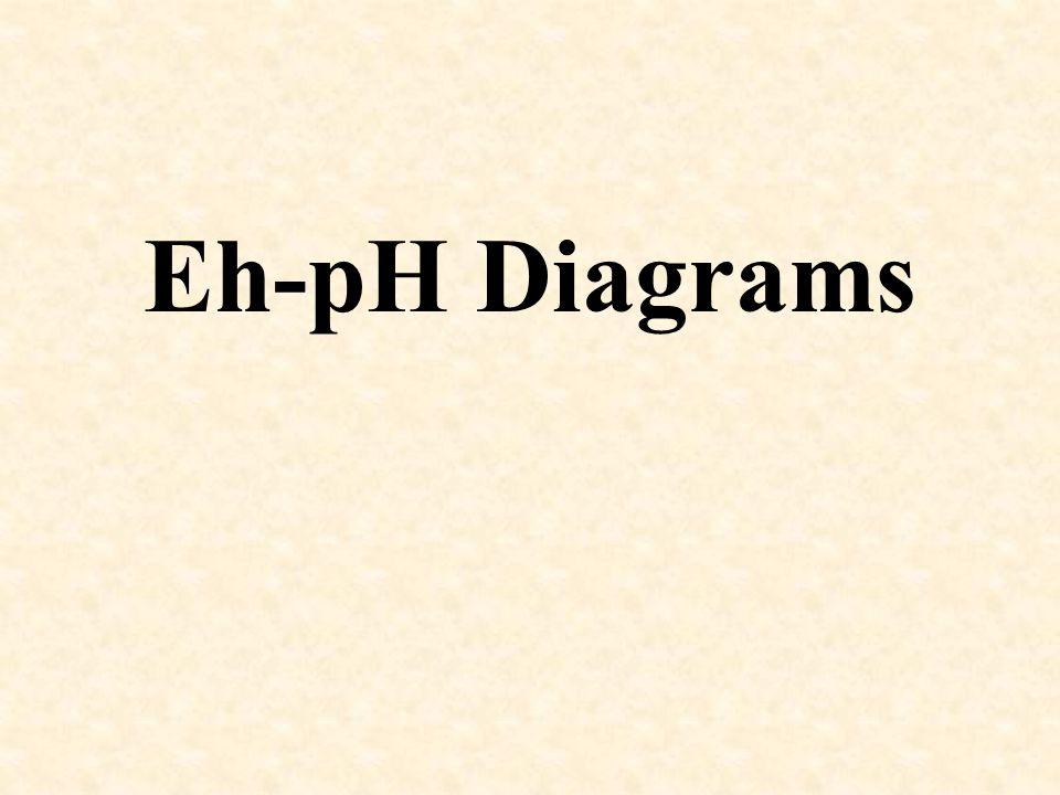 Eh-pH Diagrams